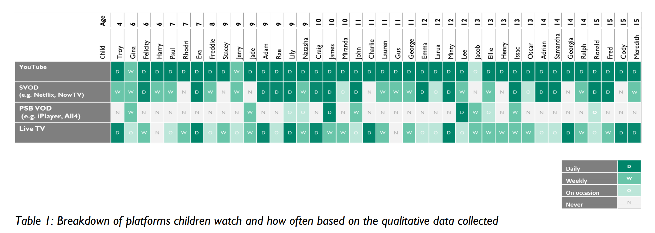 Ofcom report table