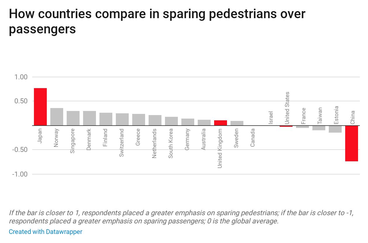 Self-driving cards: pedestrians vs passengers