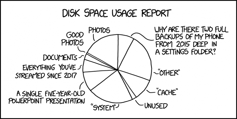 xkcd: Disk Usage