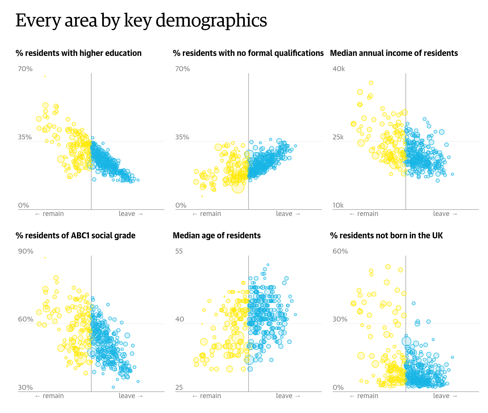 Brexit demographics from The Guardian