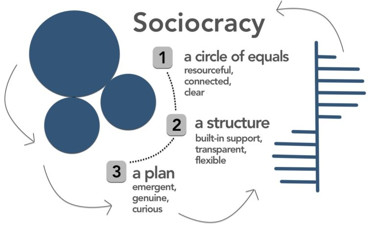 Diagram of how Sociocracy works
