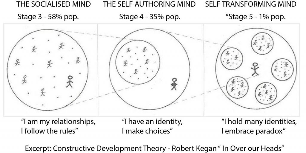 Diagram showing The Socialised Mind, The Self-Authoring Mind, and the Self-Transforming Mind