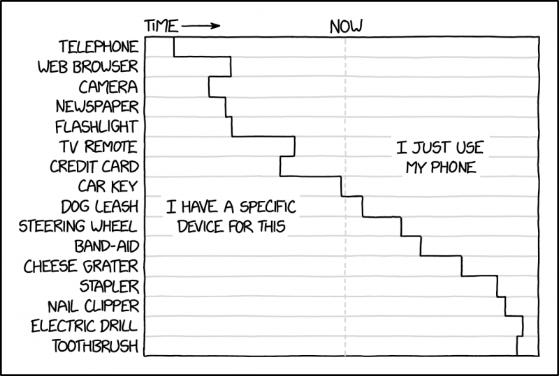 xkcd: cellphone functions