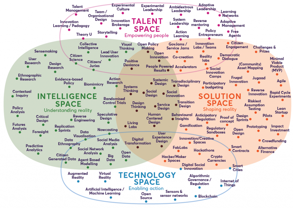 Nesta's Landscape of innovation approaches