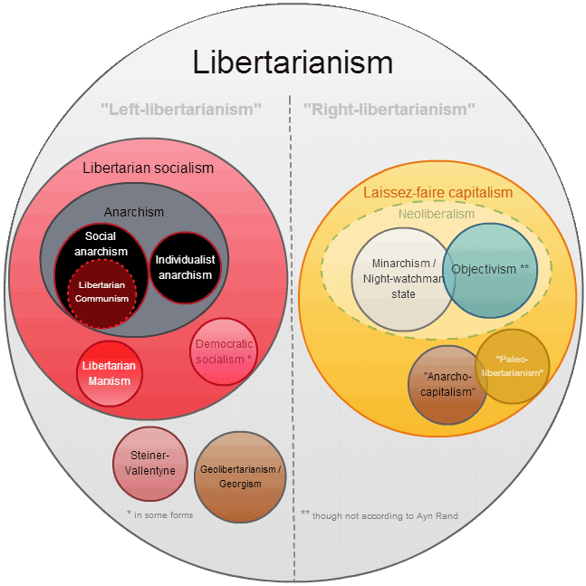Libertarianism diagram