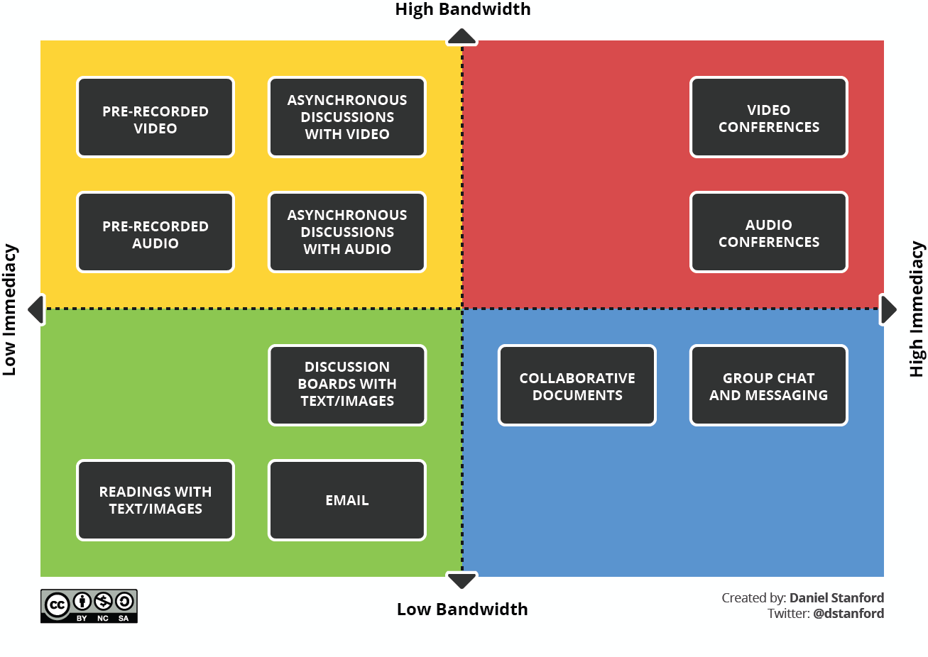 Bandwidth immediacy matrix