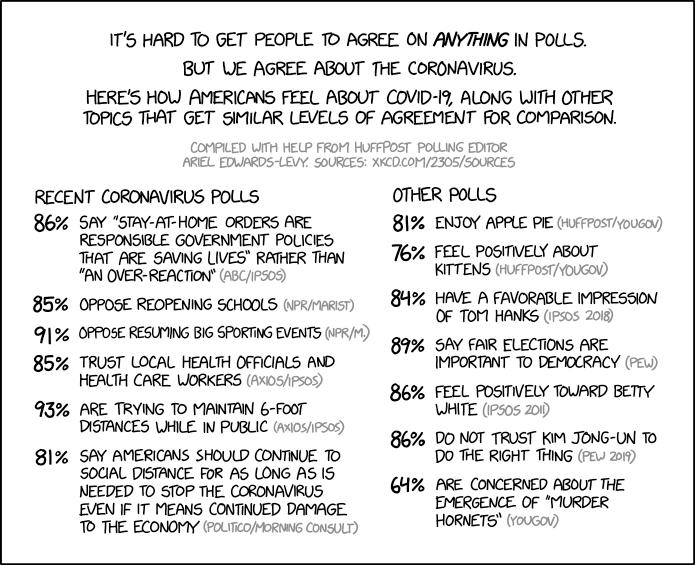 xkcd: coronavirus polling