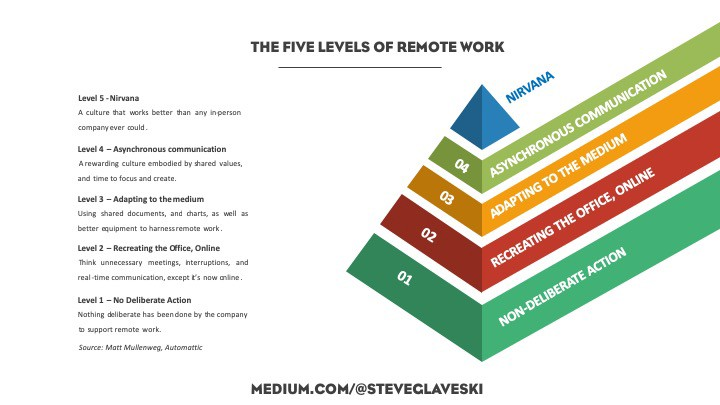 The Five Levels of Remote Work