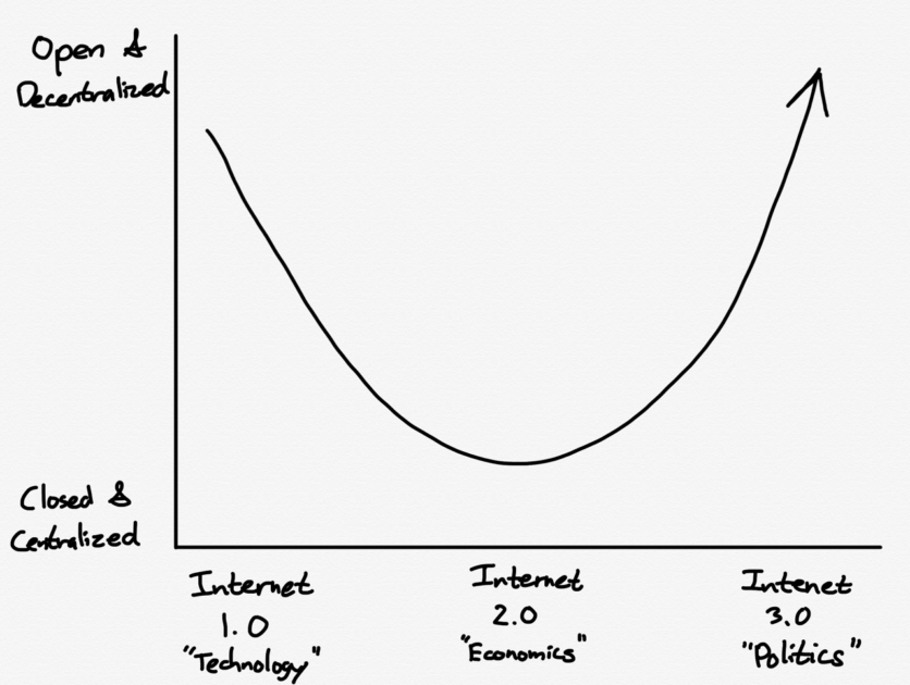 "Chart showing Internet 1.0 (""Technology""), Internet 2.0 (""Economics"") and Internet 3.0 (Politics). A u-shaped line indicates 1.0 and 3.0 as 'decentralised' and 2.0 as 'centralised'. Via Stratechery."