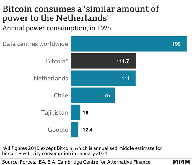 BBC chart: Bitcoin consumes a 'similar amount of power to the Netherlands'